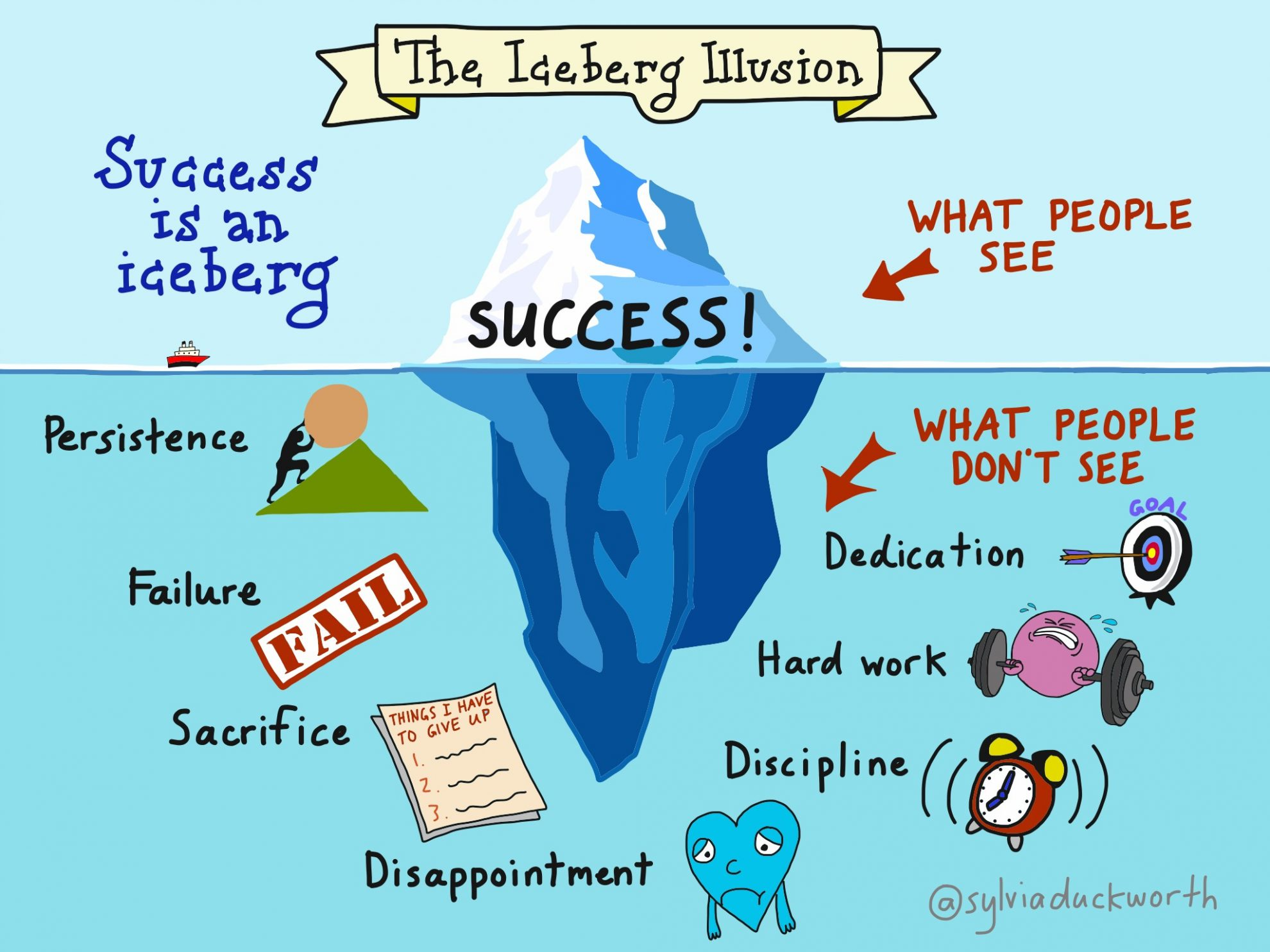 the-iceberg-of-success