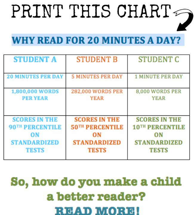 What 20 minutes of reading can do